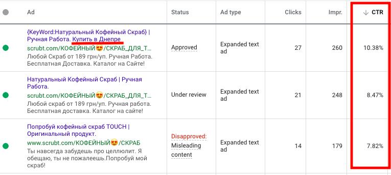 Статистика рекламы Гугл Адс