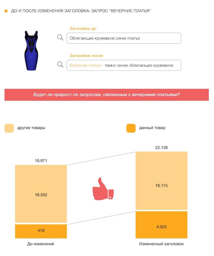 Как правильно настроить Google Shopping