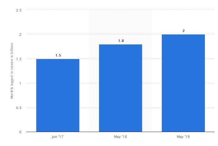 Статистика пользователей Ютуб