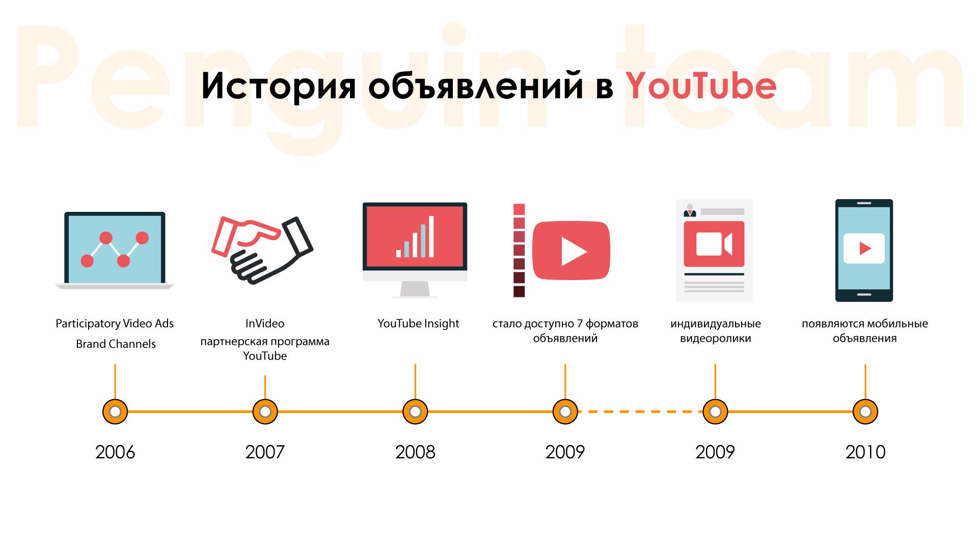 история YouTube