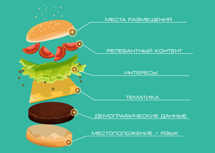 эффект гамбургера