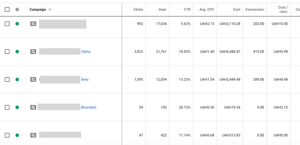 Как анализировать конверсии Google Ads