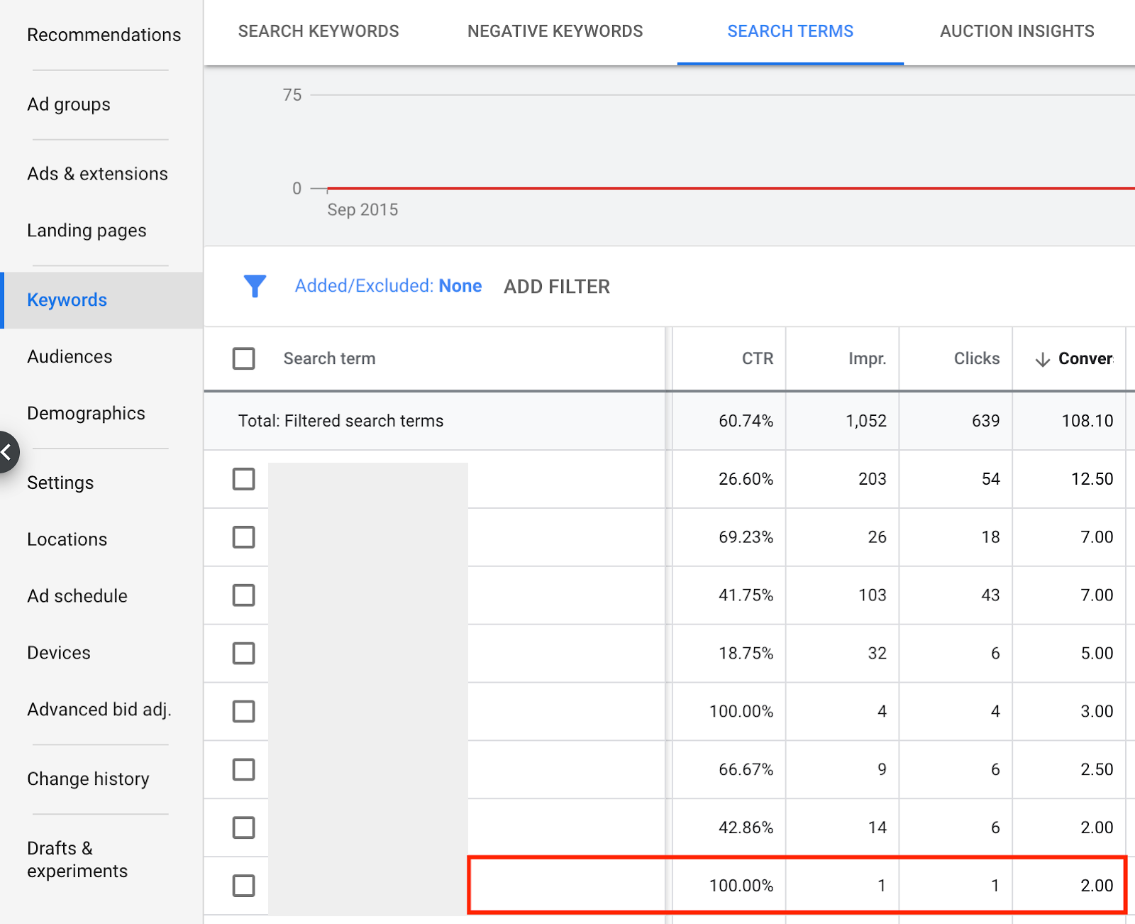 Количество конверсий в Google Ads