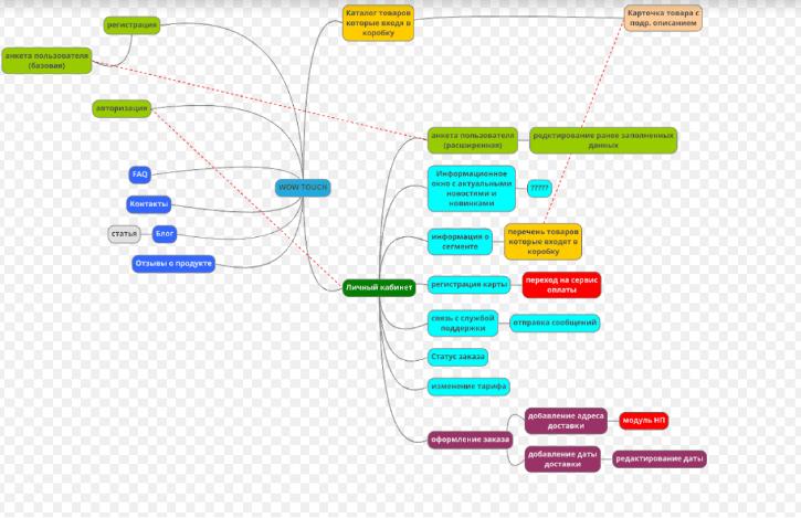 информационная структура
