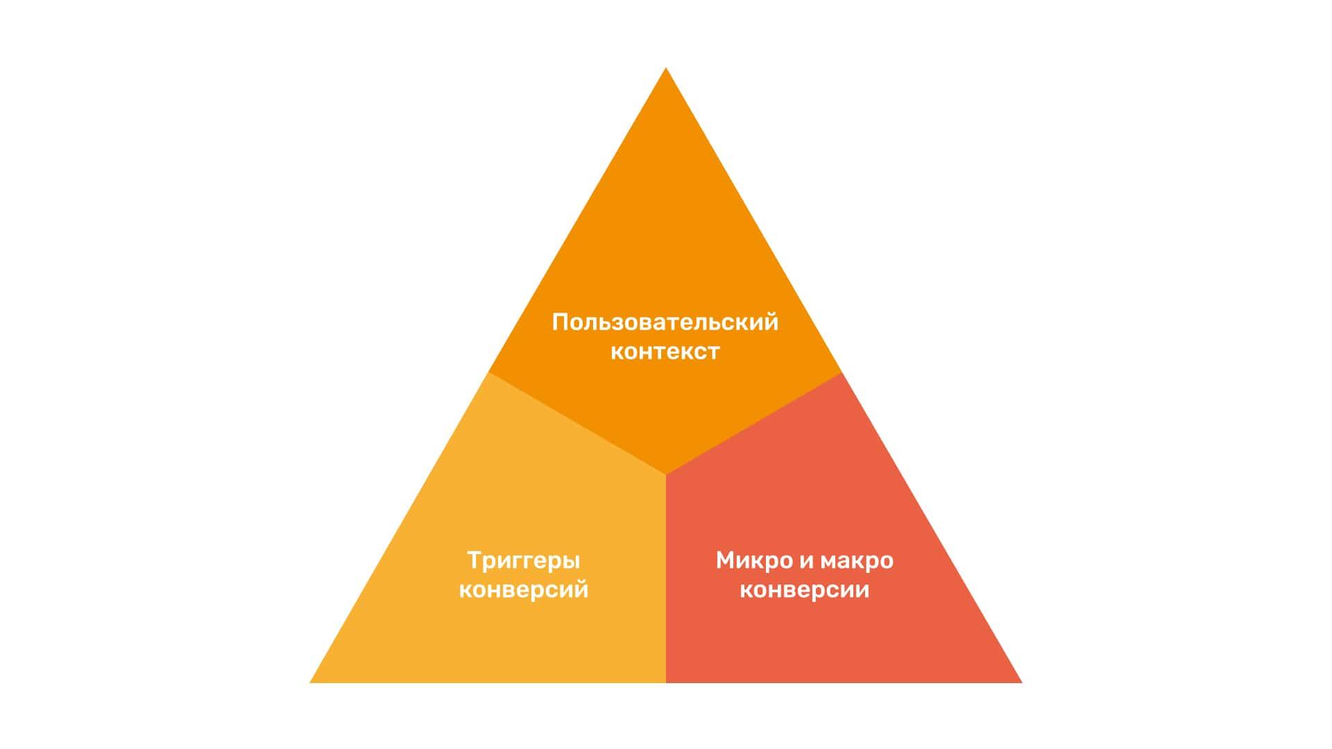 модель пирамиды для landing page