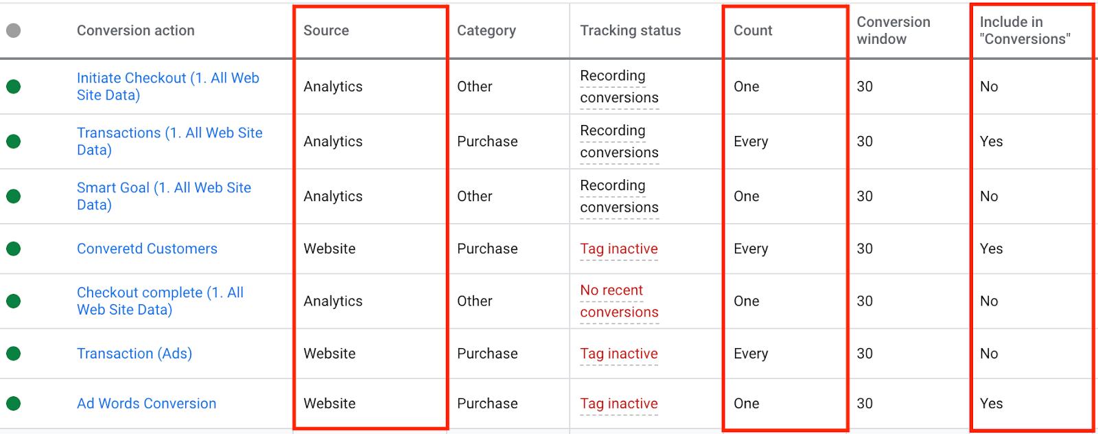 Как проверить корректность отслеживания конверсий в Google Ads