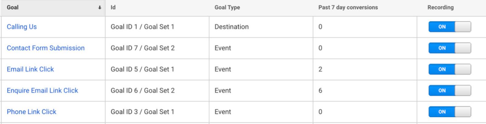 Учитываение конверсий в Google Ads и Analytics