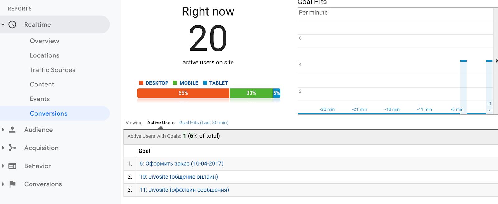 Отчет в режиме реального времени в Google аналитике
