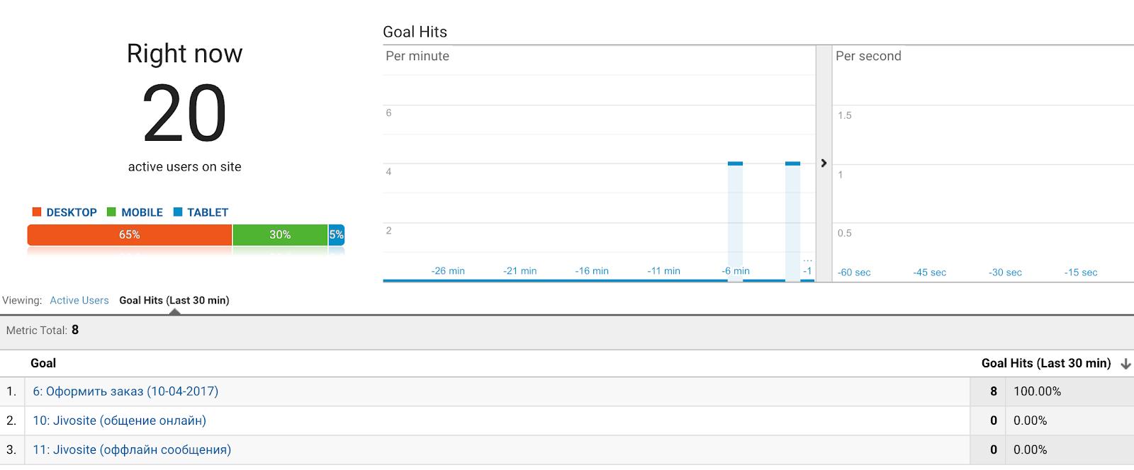 Отчет в режиме реального времени в Google Analytics