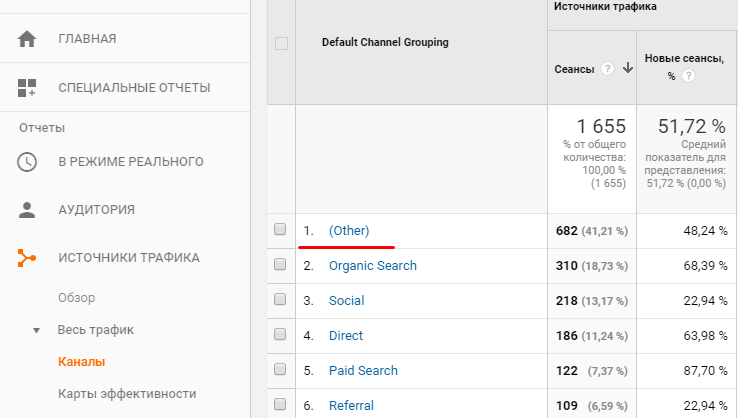 Отчет UTM-меток в Google Analytics