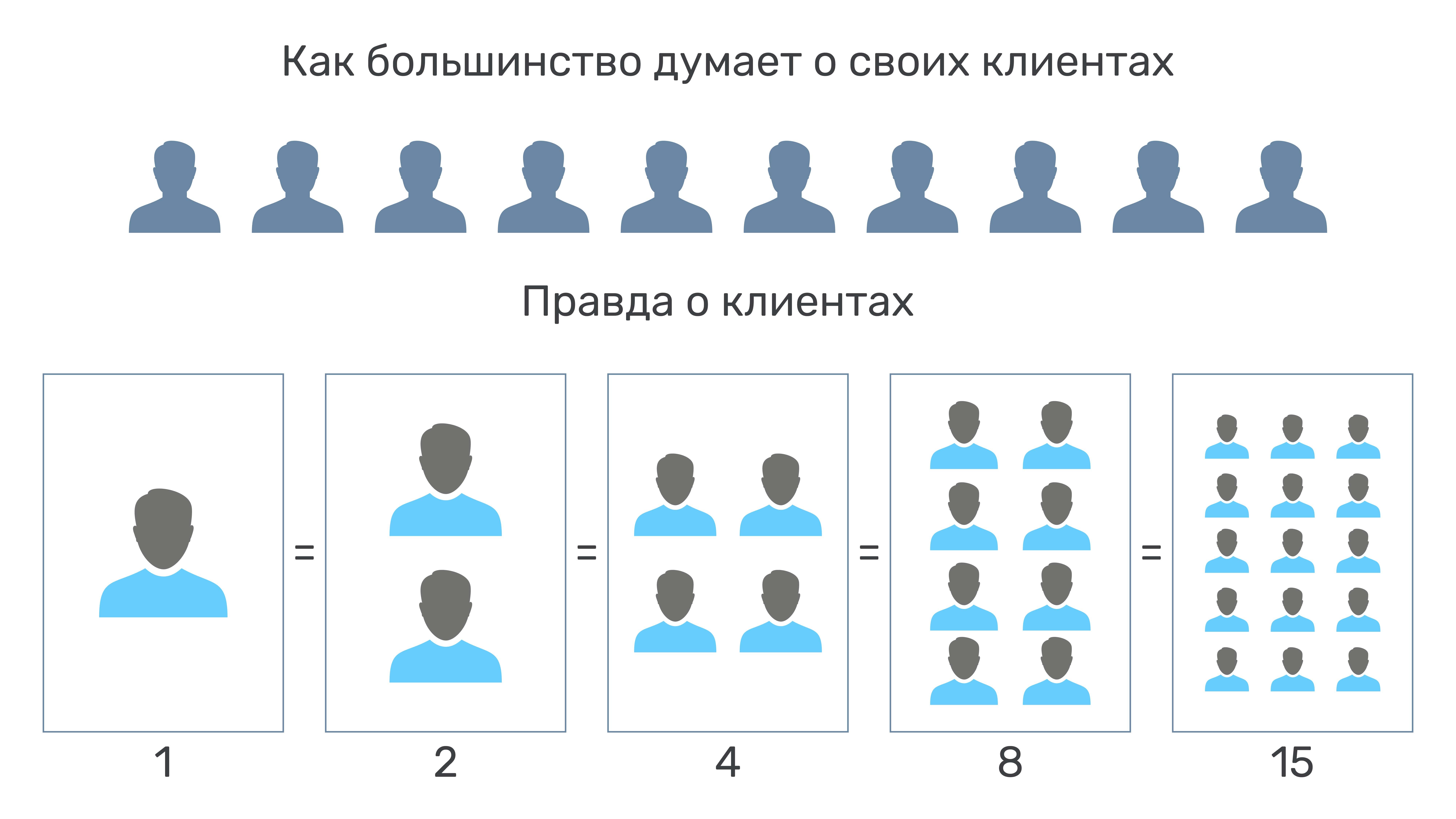 распределение клиентов