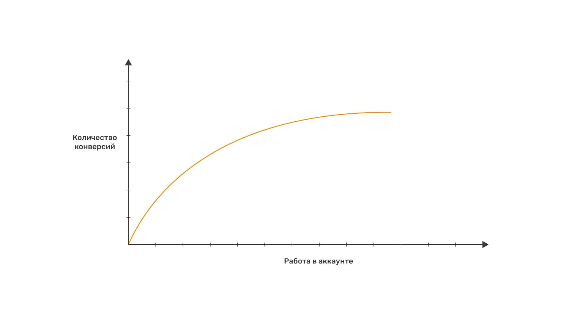 график зависимости усилий и результата