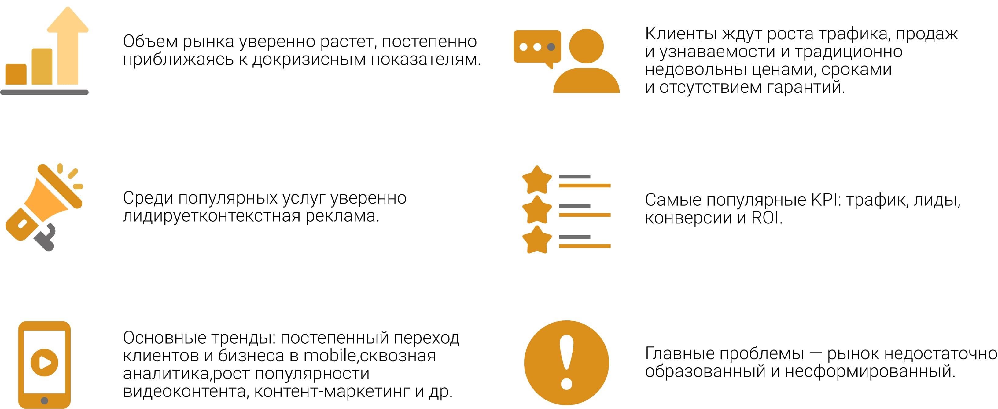 тренды рынка в Украине