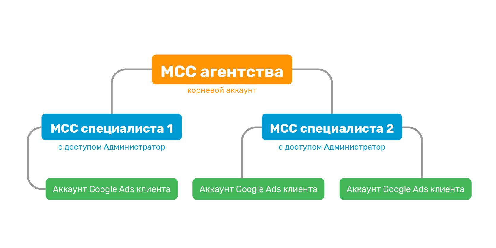 Завантаження через MCC