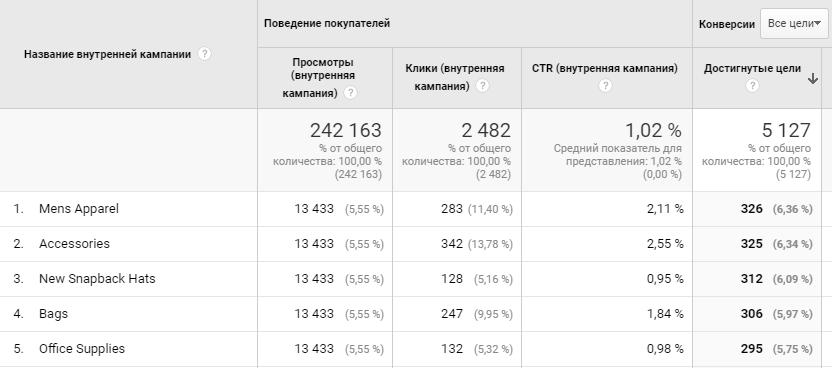 Раздел Маркетинг в Google Analytics