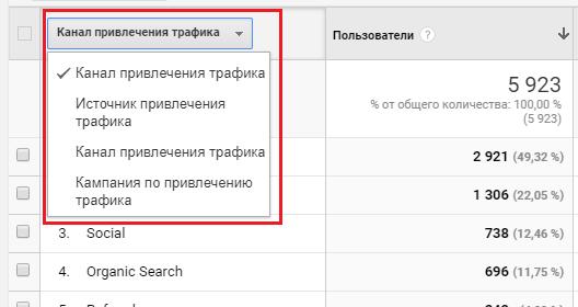 Канал привлечения трафика в Google Analytics