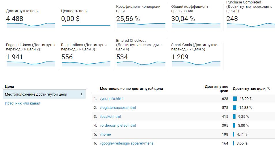 Отчет конверсий в Google Analytics