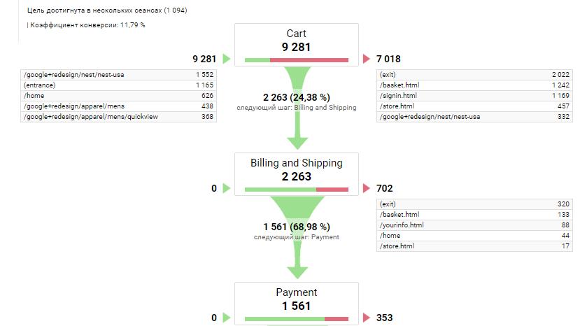 Визуализация последовательностей в воронке в Google Analytics