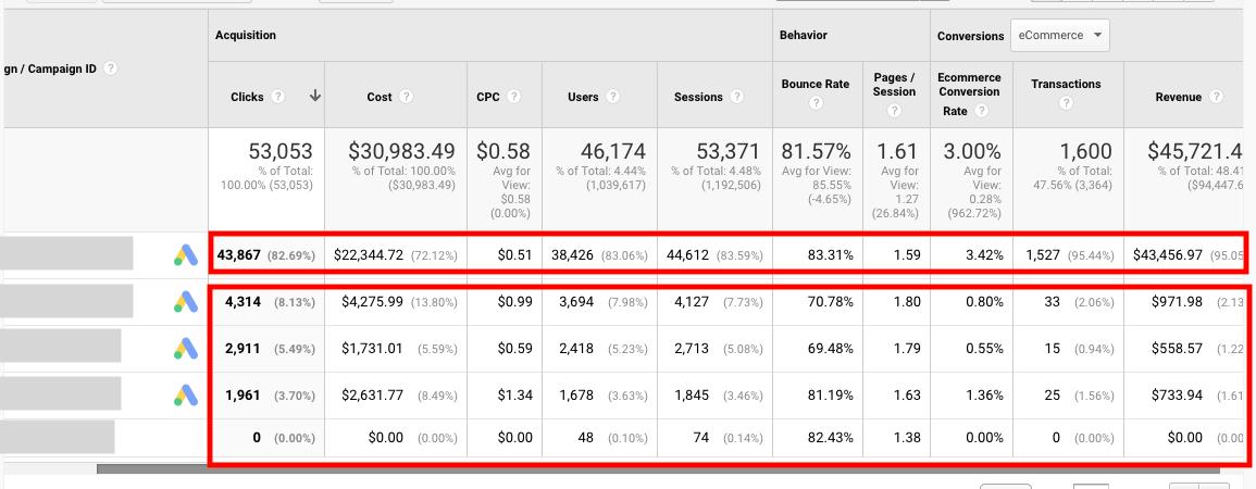 Результати в Google Analytics