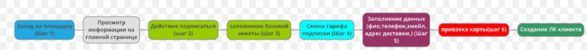 Разработка сайта - прототипирование