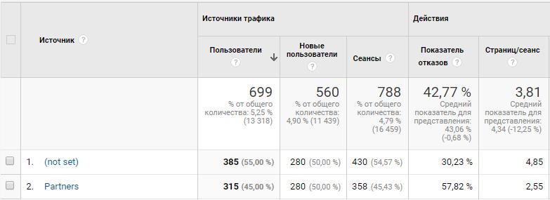 Отчет UTM-меток в Google Аналитике