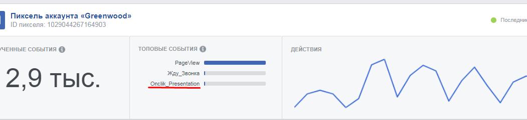 Настройка событий Facebook