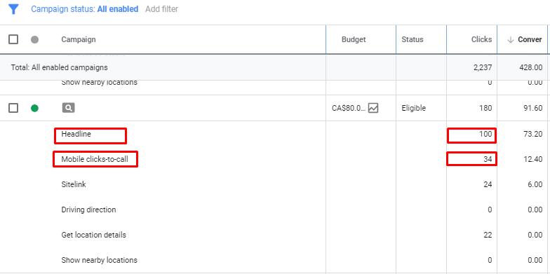 Статистика кликов Google Ads