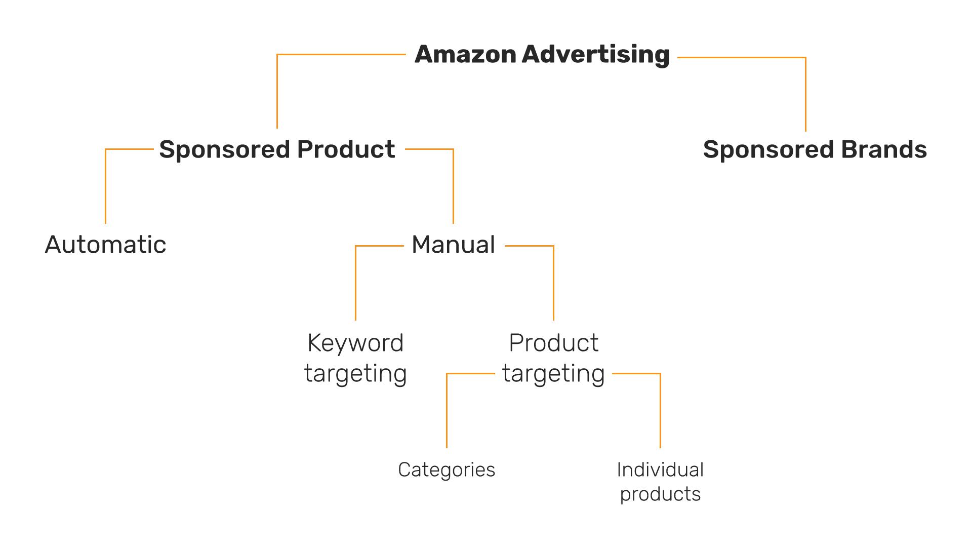 Классификация рекламы Amazon Ads