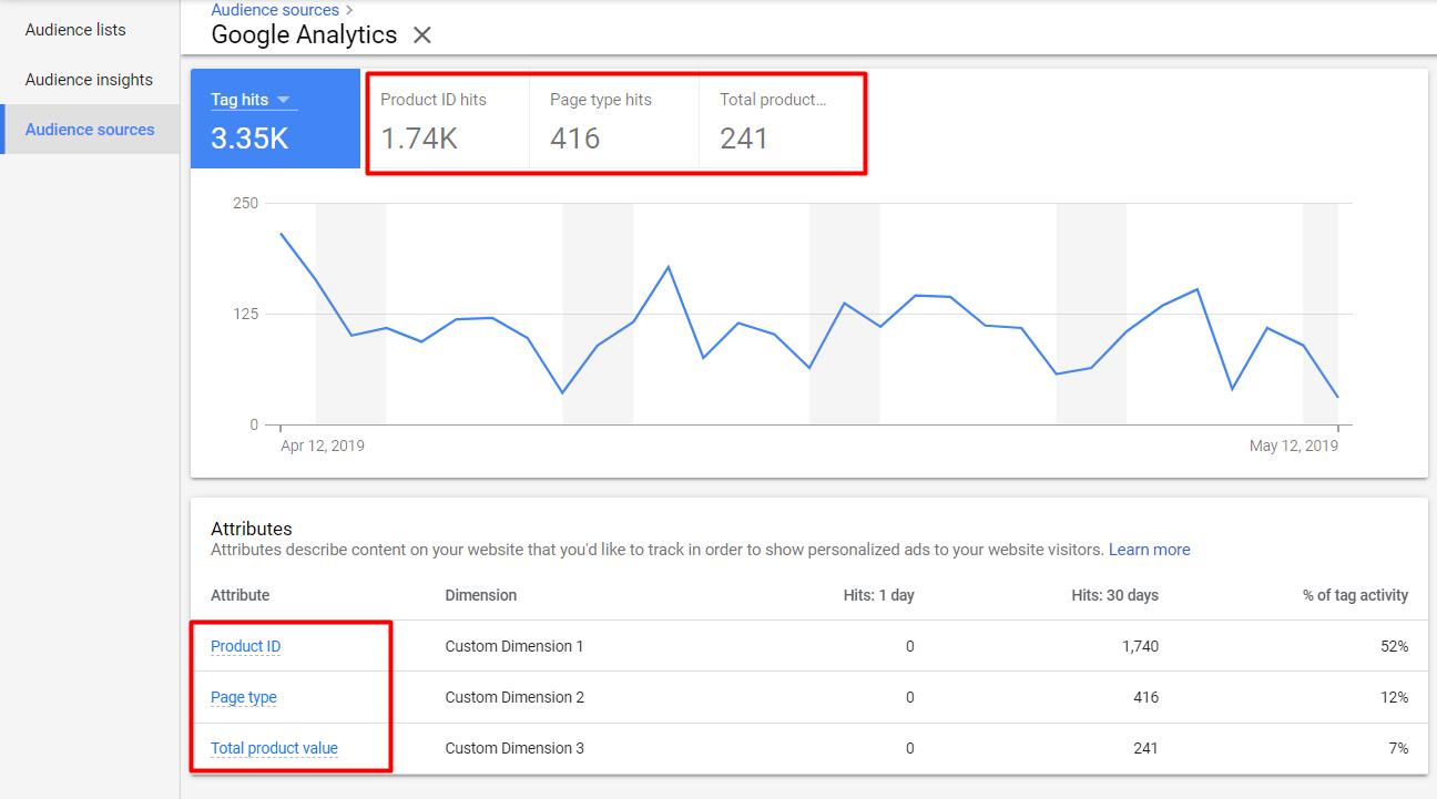 Google Ads динамический ремаркетинг
