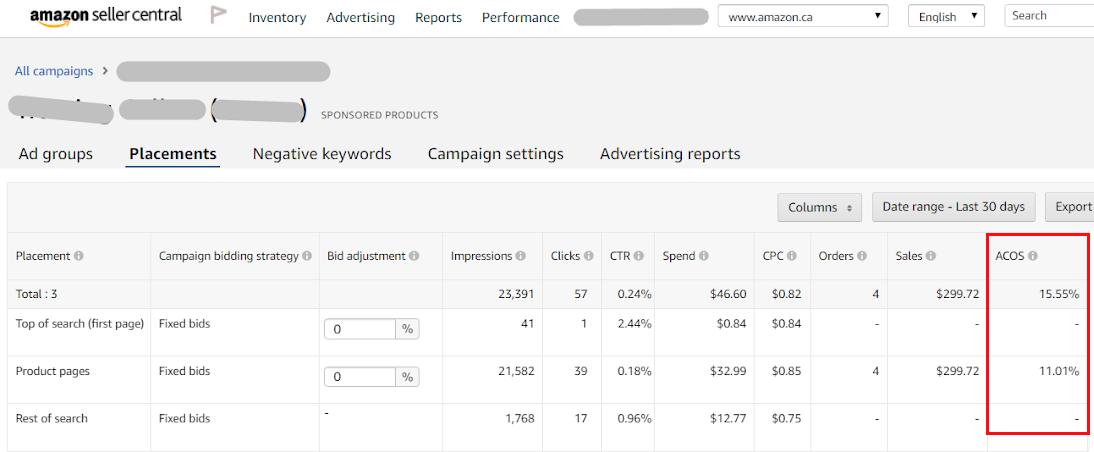 Статистика ACOS в кампаниях Амазон