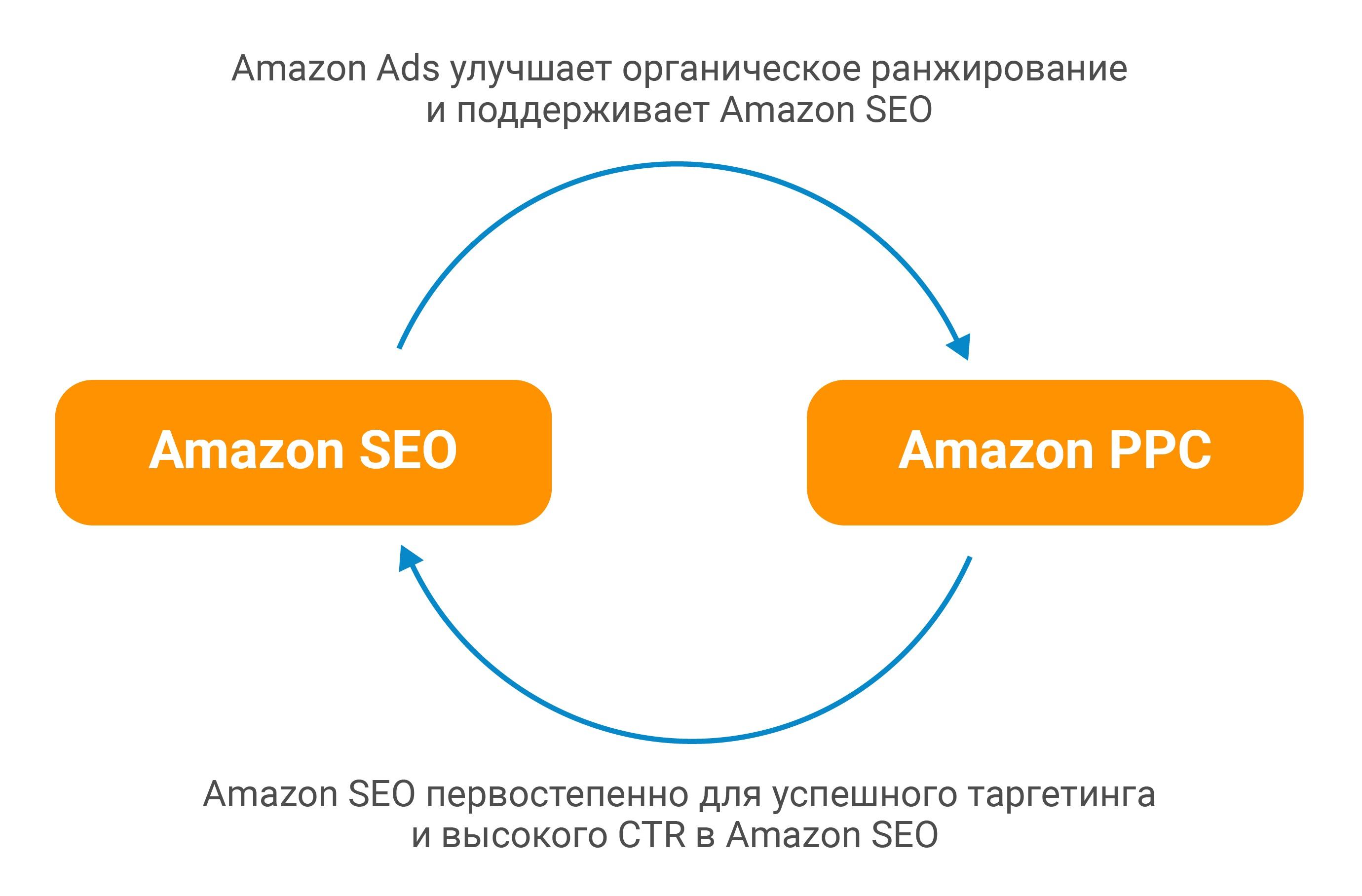 Как влияют друг на друга SEO и PPC в Amazon