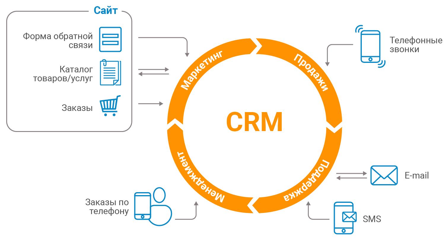 CRM для удержания клиентов