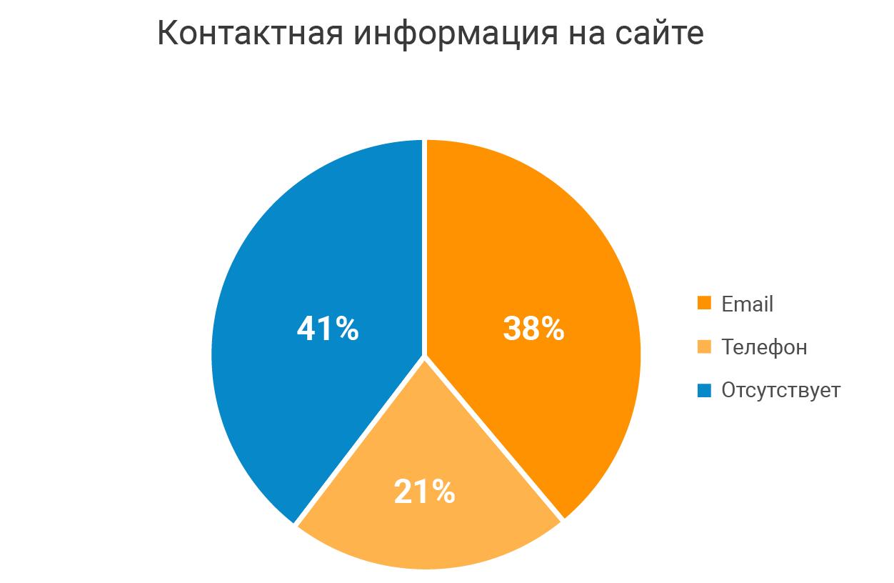 Статистика контактной информации на сайте