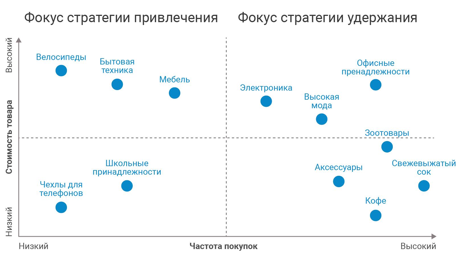 График удержания клиентов