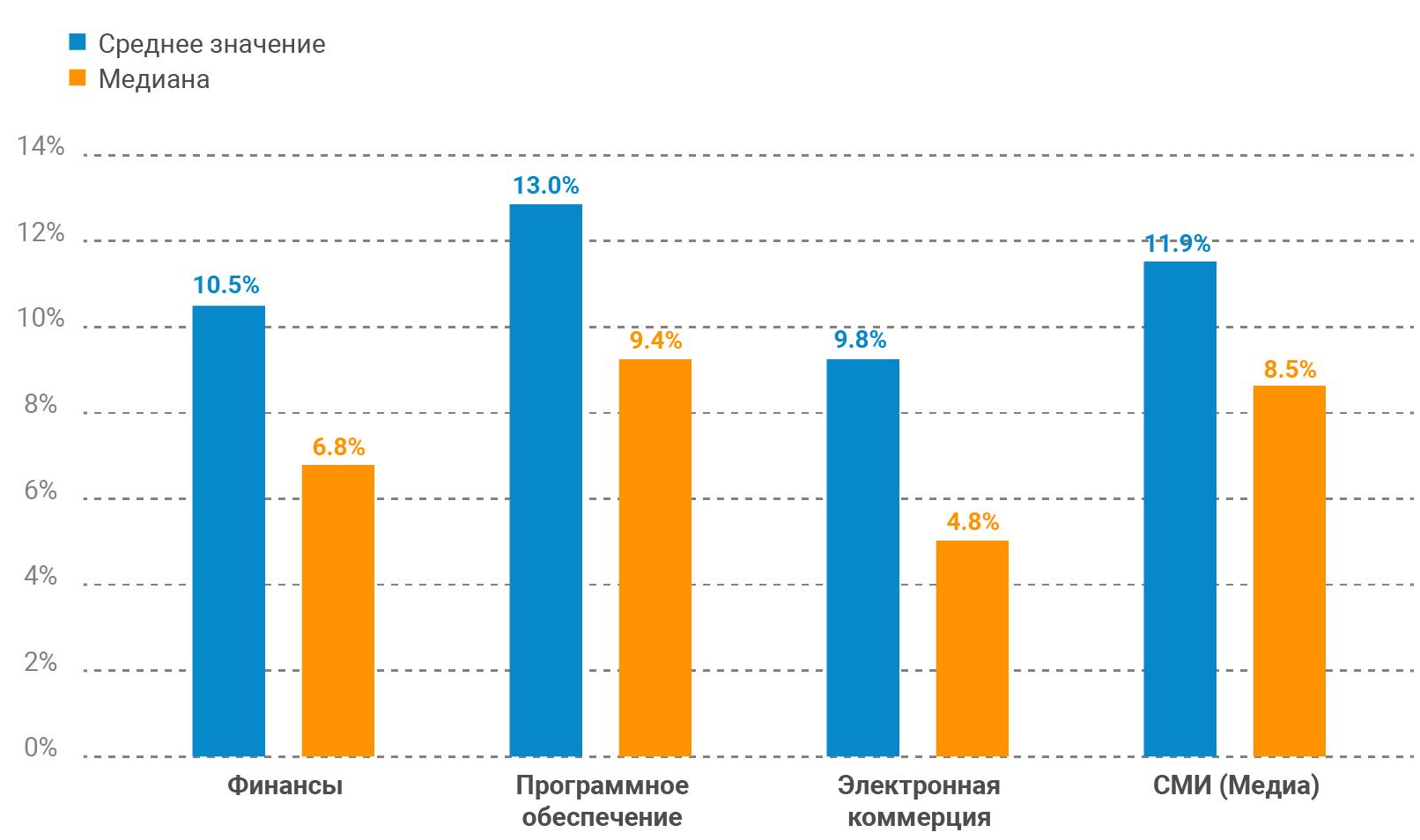 Статистика удержания клиентов в разных сферах