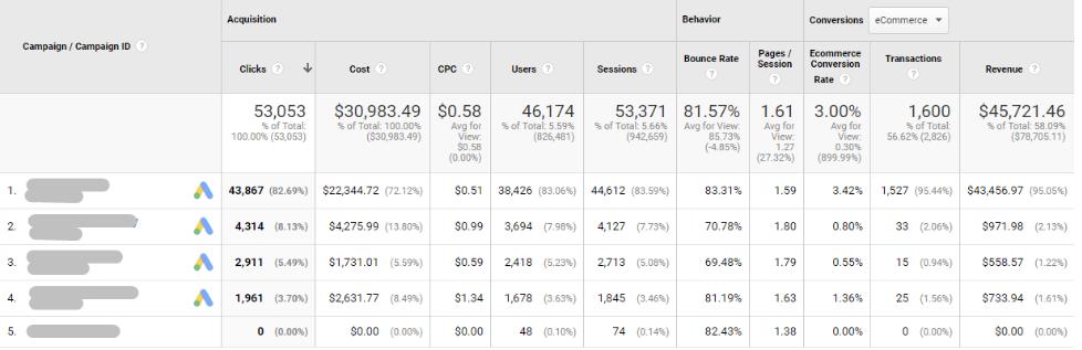 Статистика кампаний в Analytics