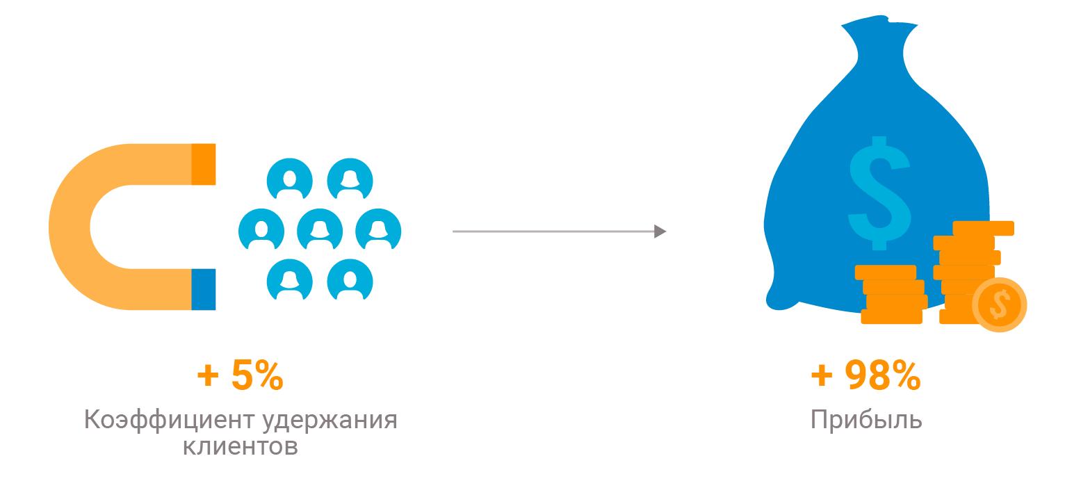 Как работает удержание клиентов в маркетинге