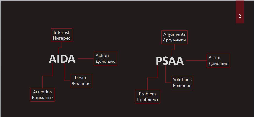 Пример слайдов из презентаций