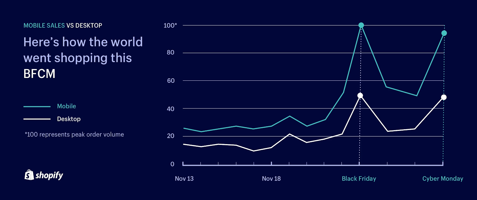 Статистика по Черной пятнице для интернет-магазинов
