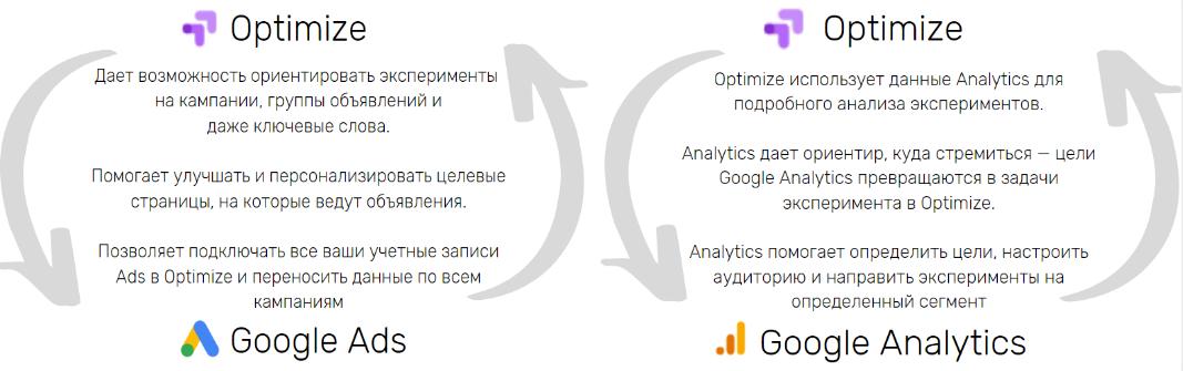 Интеграция Google Optimize с Google Analytics и Ads