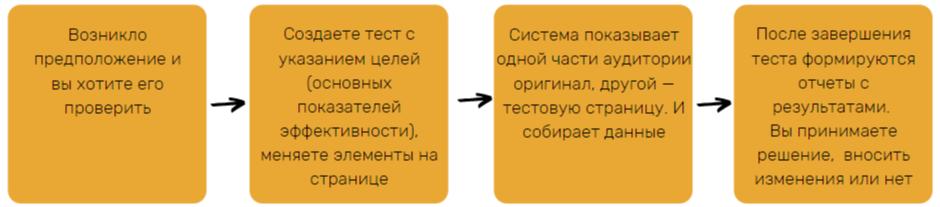 Алгоритм работы с Google Optimize