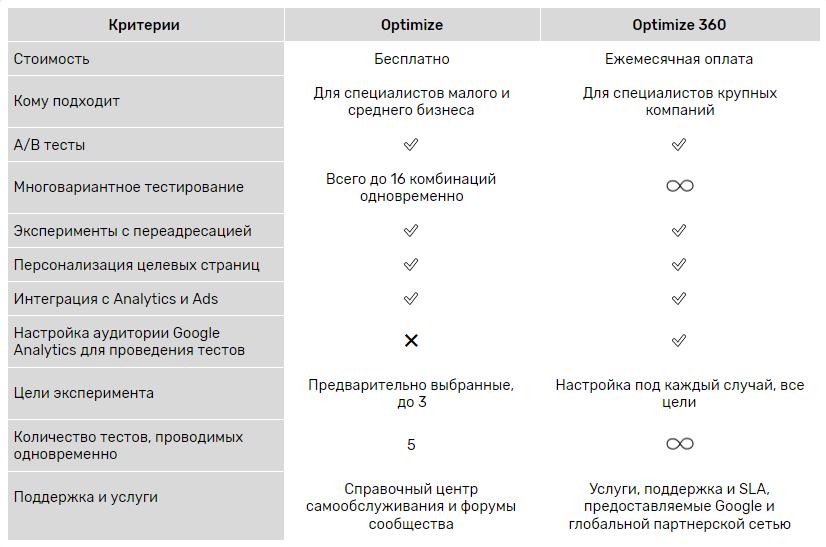 Версии Google Optimize
