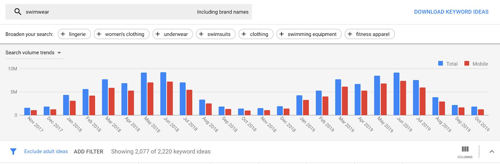 Сезонность в контекстной рекламе Google Ads