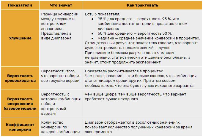Трактовка подробных данных по каждой цели