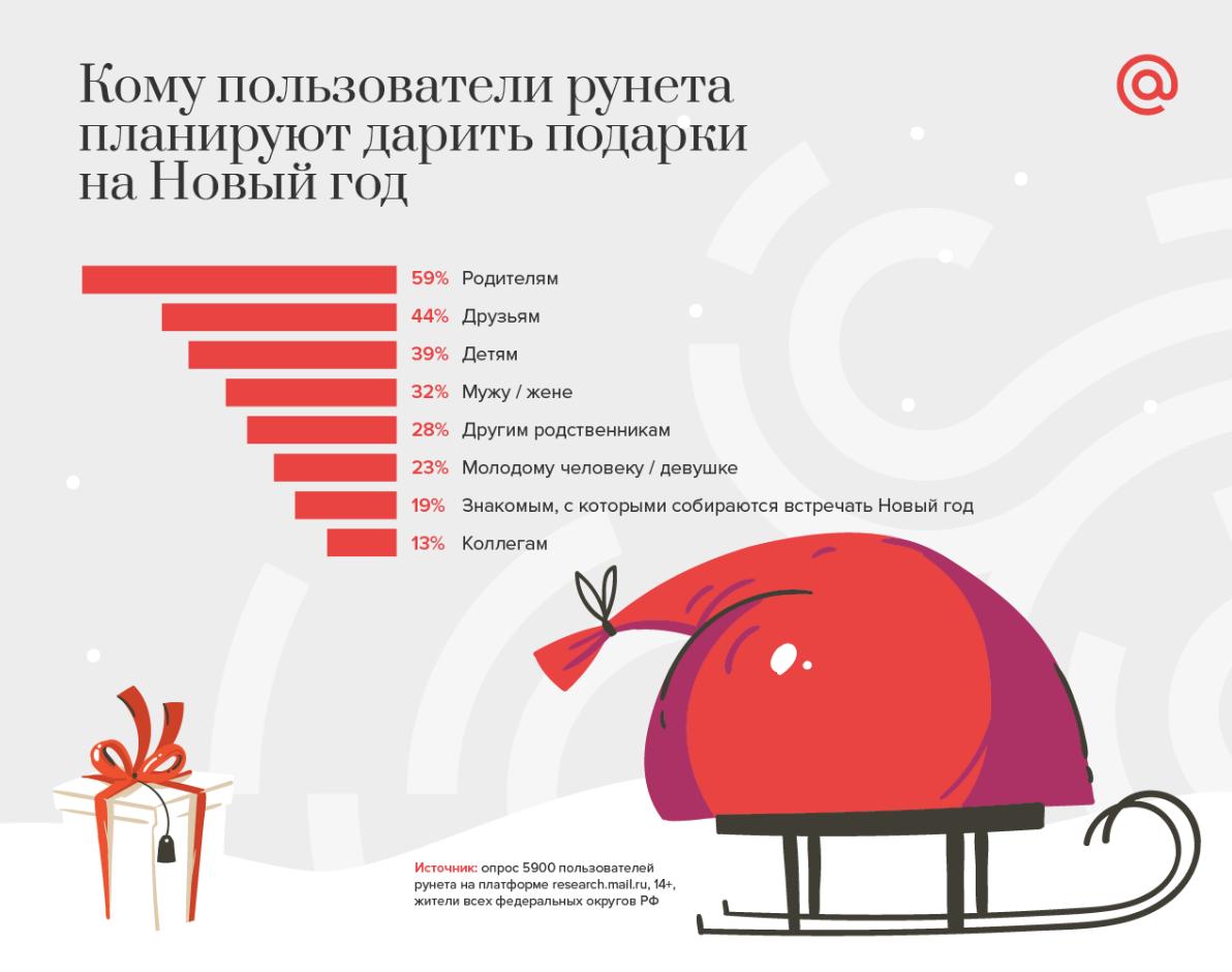 Статистика пользователей в Новый год