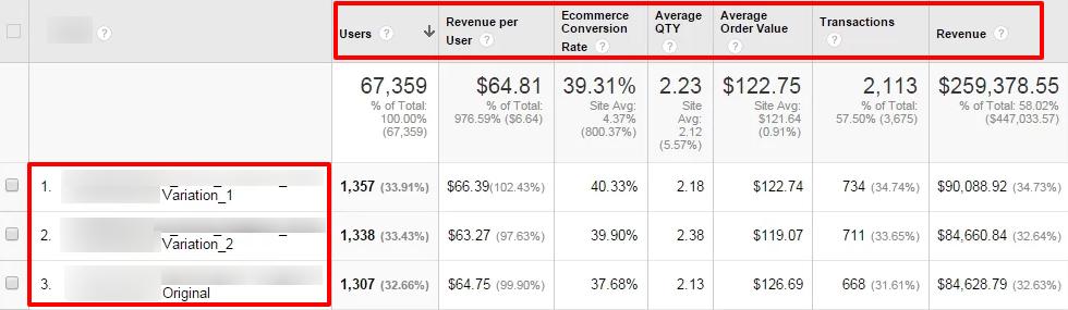 Кастомный отчет в Google Аналитике по результатам эксперимента в Google Оптимайзе
