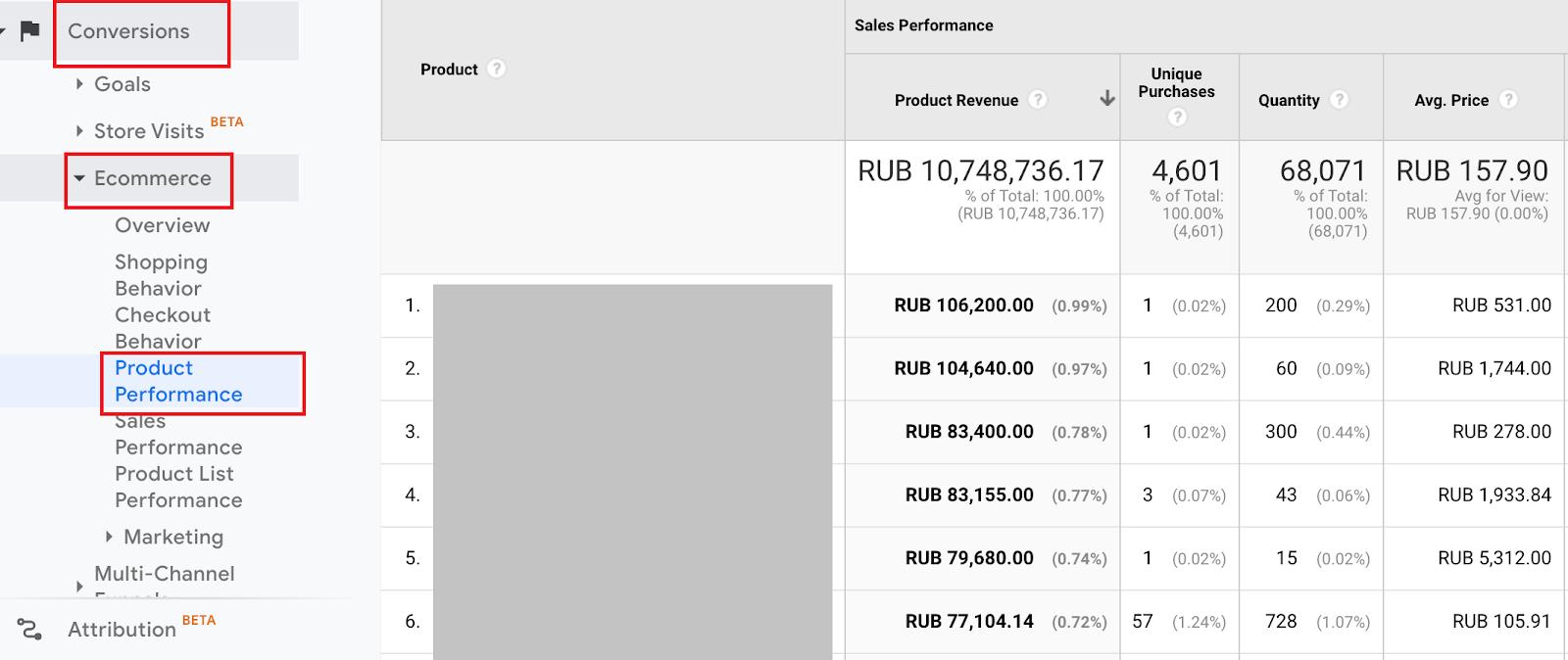 Google Analytics → если у вас настроена расширенная электронная торговля, вы можете просмотреть отчет производительности каждого продукта за нужный вам период. Проанализируйте, сколько раз покупали каждый товар и сколько он принес дохода. Возможно, из-за невысокой цены товара его будет невыгодно продвигать (особенно с учетом скидок)
