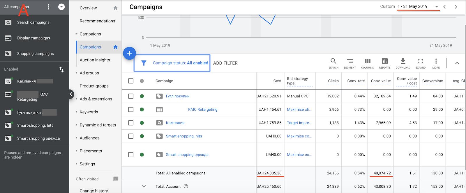 Как поднять ROAS рекламы в Google Ads