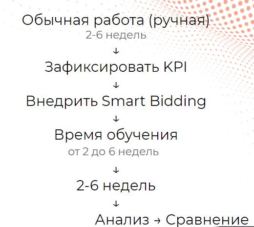 Тестирование интеллектуального назначения ставок в Google Ads