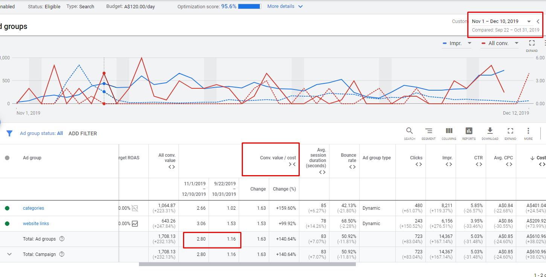 Статистика по DSA в Google